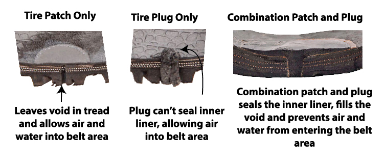 Tire Patch only allows air and water to enter the belt area. Tire plug only allows air to enter the belt area. Combination patch and plug prevents air and moisture from enter through the inside and outside of the tire.
